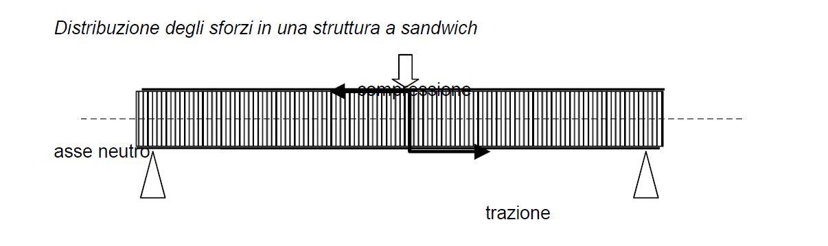 Laminato sandwich